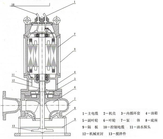jpwq外包不锈钢搅匀排污泵结构图及特点